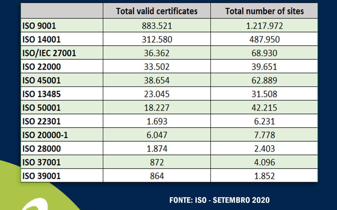Pesquisa ISO Survey – Confira a estimativa de certificados válidos por países