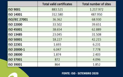 Pesquisa ISO Survey 2020 – Confira a estimativa de certificados válidos por países